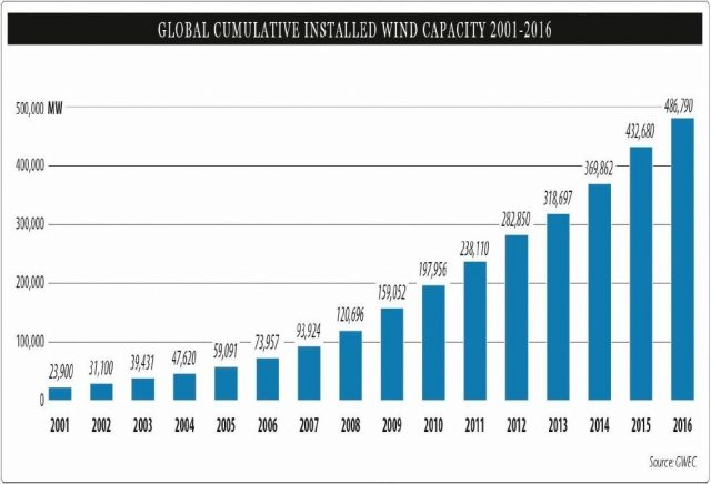 Global-Cumulative-Installed-2001-2016